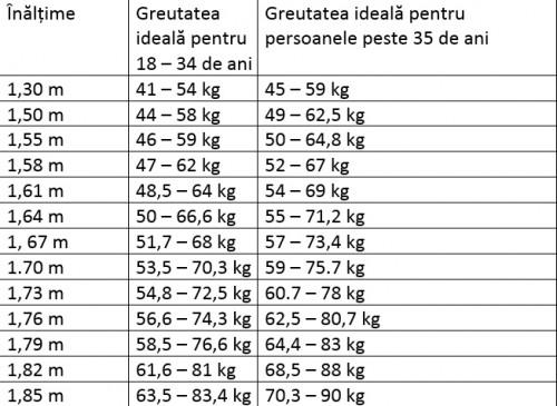 Cum pot pierde 20 kg în 27 de zile