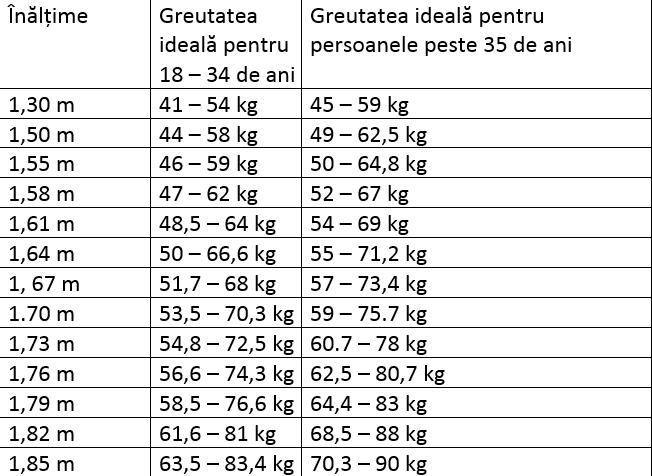 tabel-greutate